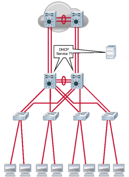 DHCP - Dynamic Host Configuration Protocol 01