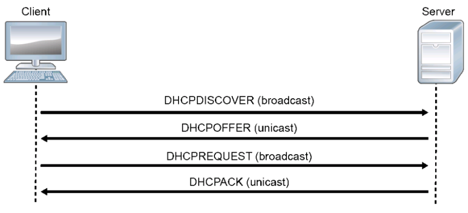 DHCP - Dynamic Host Configuration Protocol 03