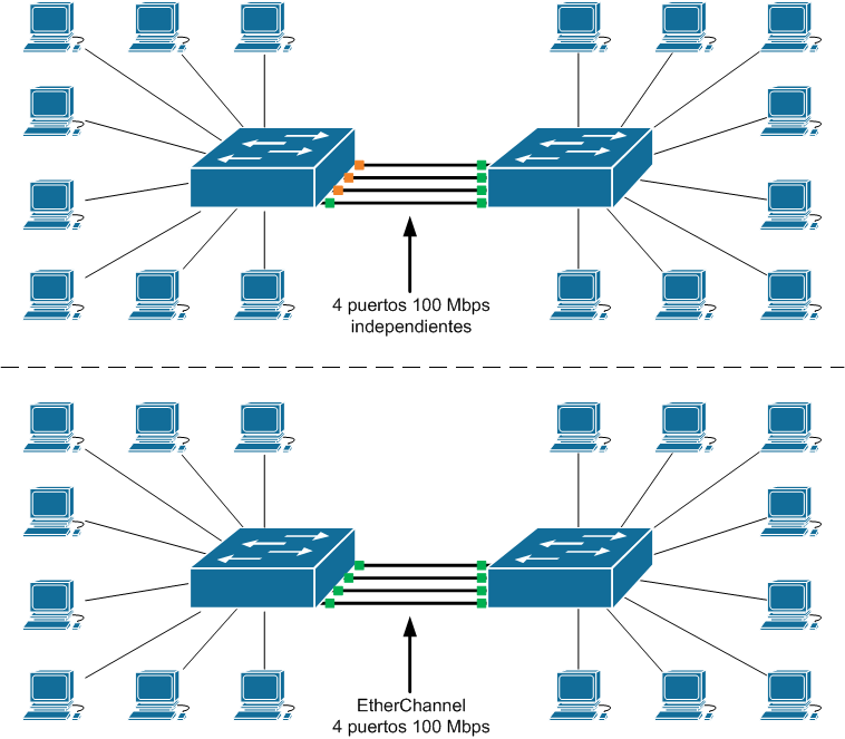 EtherChannel o Link aggregation 01