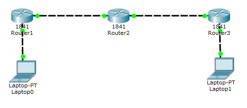 Router Information Protocol rip